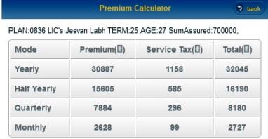 Premium Calculator | Jeevan Labh (Plan No 836) | Premium